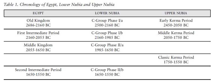 Tabla con cronología de la antigua Nubia con Cultura Kerma, C-Group y correlación egipcia. Fuente: Hafsaas-Tsakos, H. (2010): Between Kush and Egypt: The C-Group people of Lower Nubia during the Middle Kingdom and Second Intermediate Period, W. Godlewski y A. Lajtar (ed.) Between the Cataracts (Proceedings of the 11th Conference for Nubian Studies, Warsaw University, 27 August-2 September 2006) 2/2: 389 96. Warsaw.